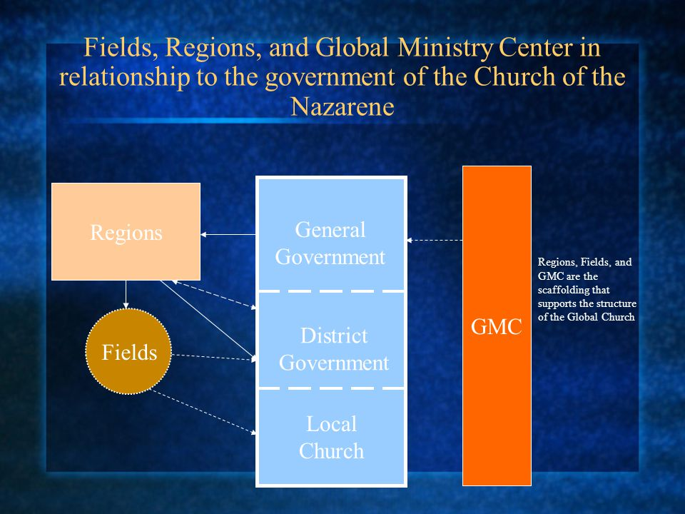 Fields, Regions, and Global Ministry Center in relationship to the government of the Church of the Nazarene Regions GMC Fields General Government Dist