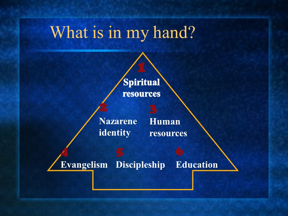 What is in my hand? 2 Nazarene identity 3 Human resources 4 Evangelism 5 Discipleship 6 Education
