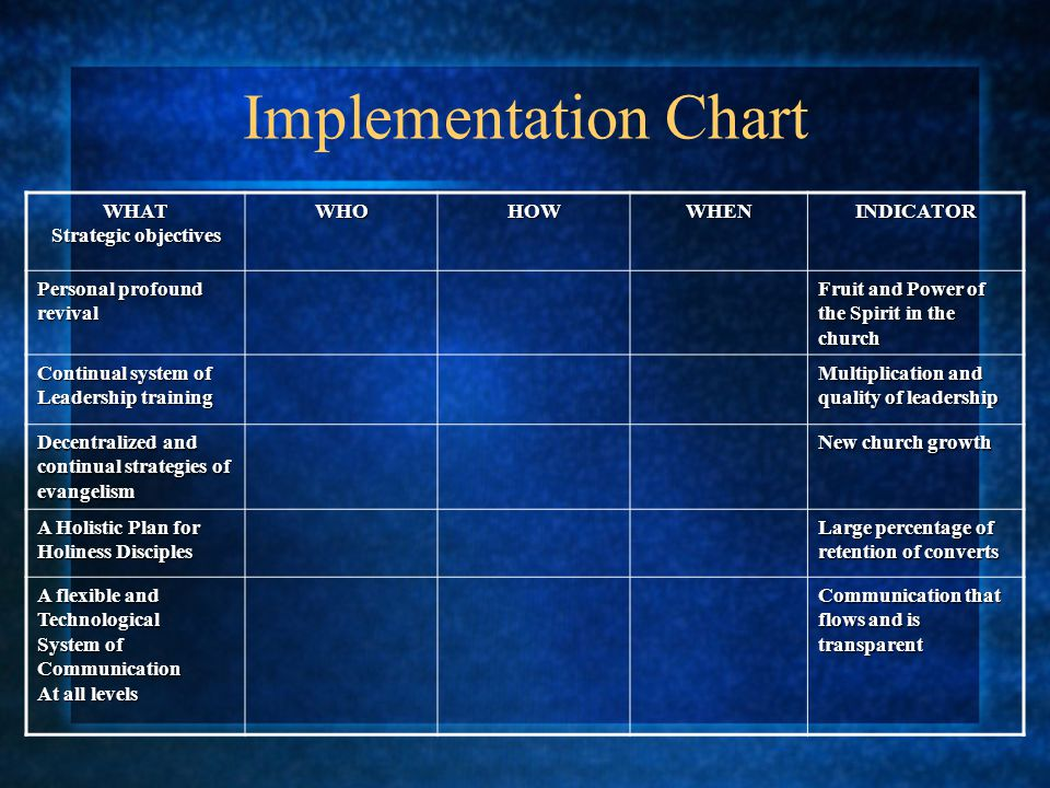 Implementation Chart WHAT Strategic objectives WHOHOWWHENINDICATOR Personal profound revival Fruit and Power of the Spirit in the church Continual sys
