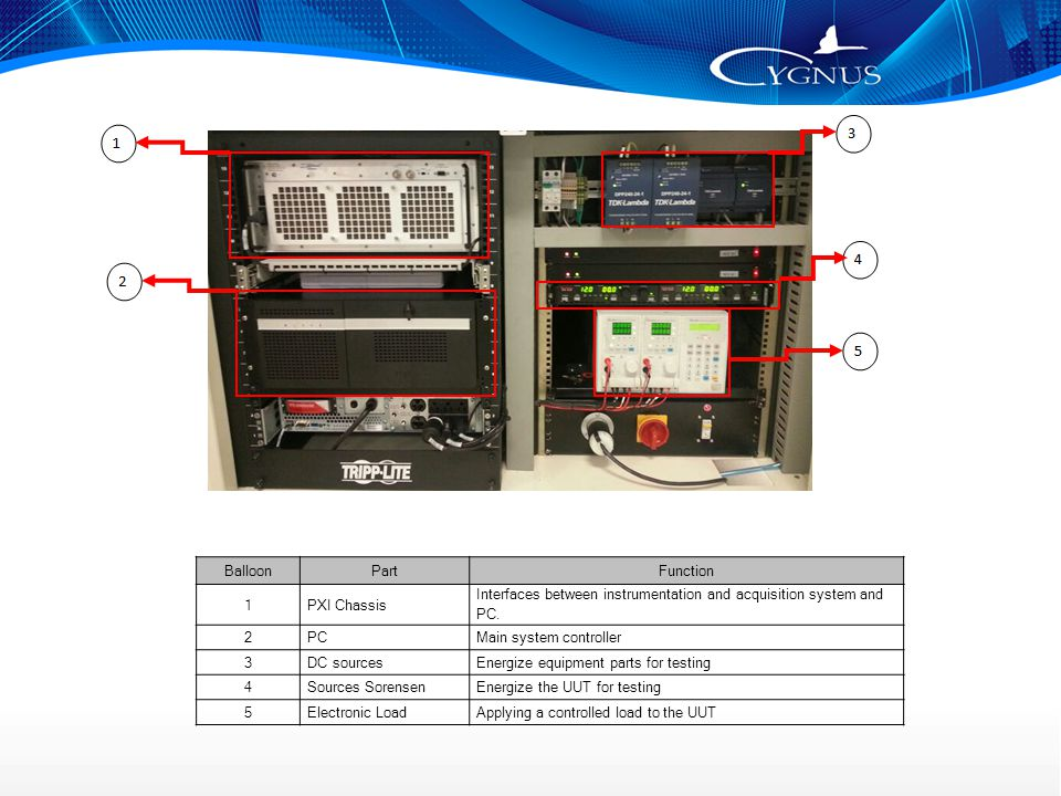 BalloonPartFunction 1PXI Chassis Interfaces between instrumentation and acquisition system and PC.