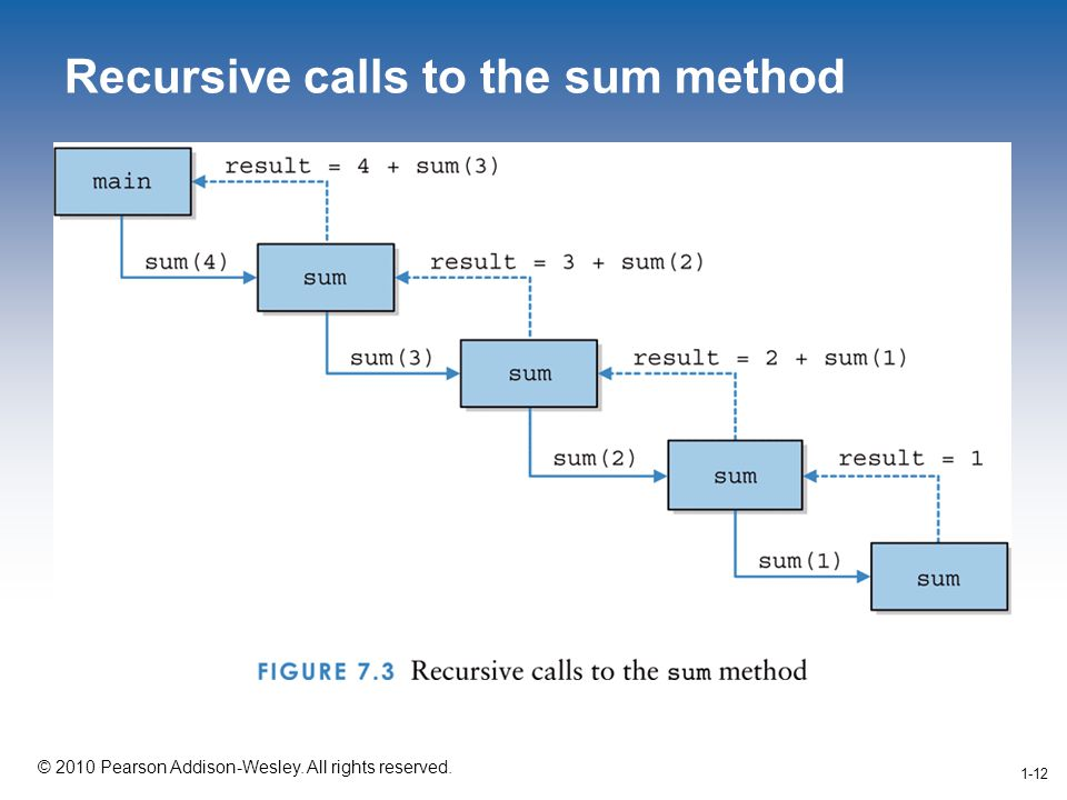 1-12 © 2010 Pearson Addison-Wesley. All rights reserved. 1-12 Recursive calls to the sum method