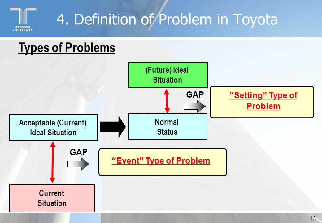 "13 Types of Problems ""Event"" Type of Problem GAP Acceptable (Current) Ideal Situation Current Situation Normal Status (Future) Ideal Situation GAP ""Se"