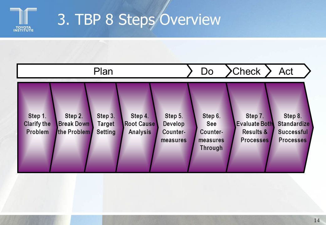 14 3. TBP 8 Steps Overview Step 6. See Counter- measures Through Step 7. Evaluate Both Results & Processes Step 8. Standardize Successful Processes St