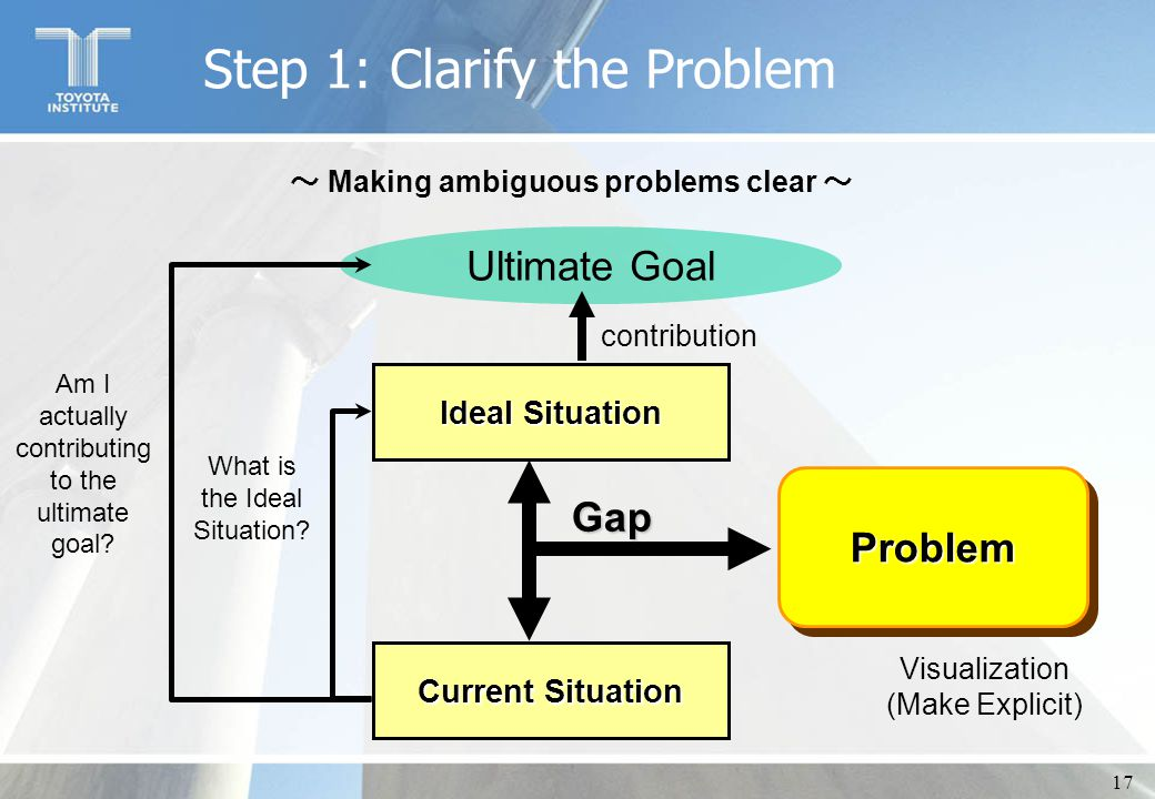17 Step 1: Clarify the Problem ~ Making ambiguous problems clear ~ Ultimate Goal Ideal Situation Current Situation ProblemProblem Gap Visualization (M