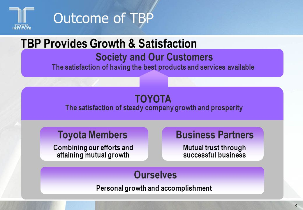 3 Society and Our Customers TOYOTA Toyota MembersBusiness Partners Ourselves TBP Provides Growth & Satisfaction The satisfaction of having the best pr