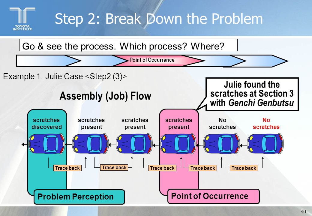 30 Go & see the process. Which process? Where? Point of Occurrence Assembly (Job) Flow Julie found the scratches at Section 3 with Genchi Genbutsu Exa
