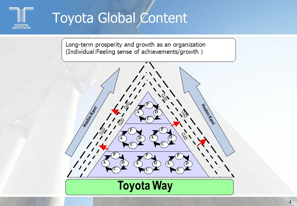 4 Toyota Global Content Long-term prosperity and growth as an organization (Individual:Feeling sense of achievements/growth ) Toyota Way P D C A P D C