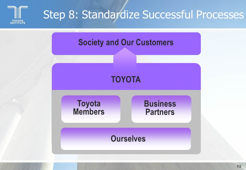 58 Society and Our Customers TOYOTA Toyota Members Business Partners Ourselves Step 8: Standardize Successful Processes