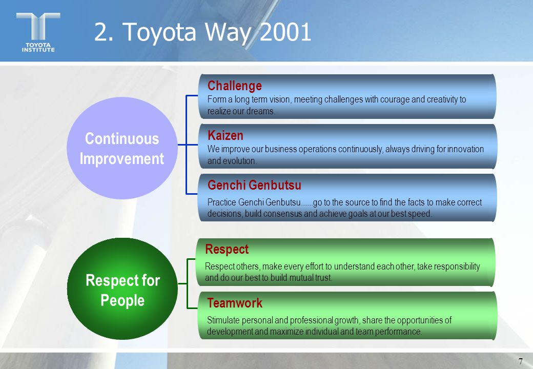7 2. Toyota Way 2001 Respect for People Respect Respect others, make every effort to understand each other, take responsibility and do our best to bui