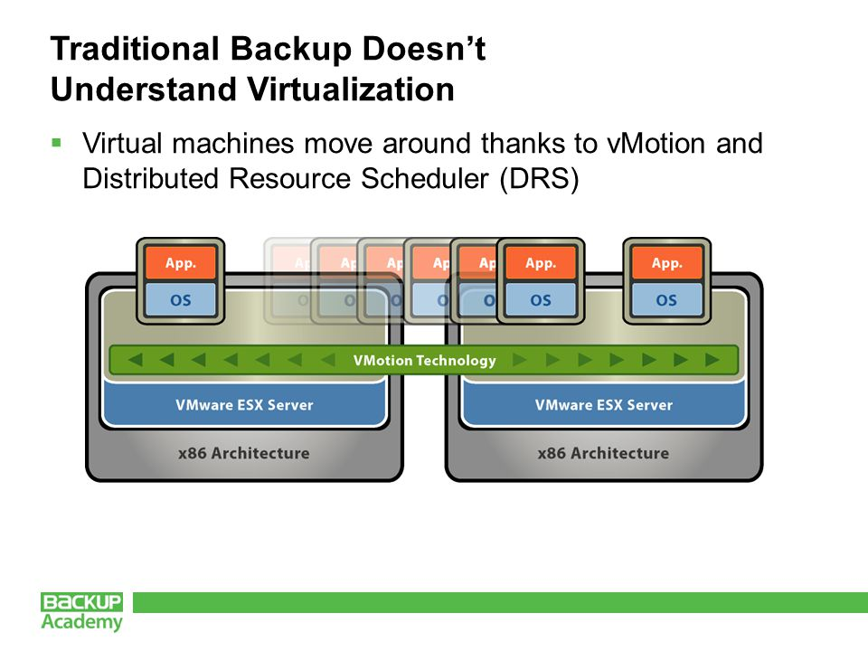 Traditional Backup Doesn't Understand Virtualization  Virtual machines move around thanks to vMotion and Distributed Resource Scheduler (DRS)