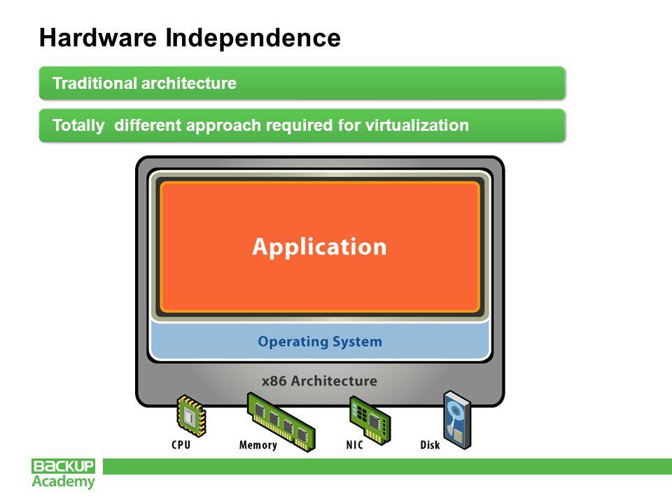Hardware Independence Virtualization architecture