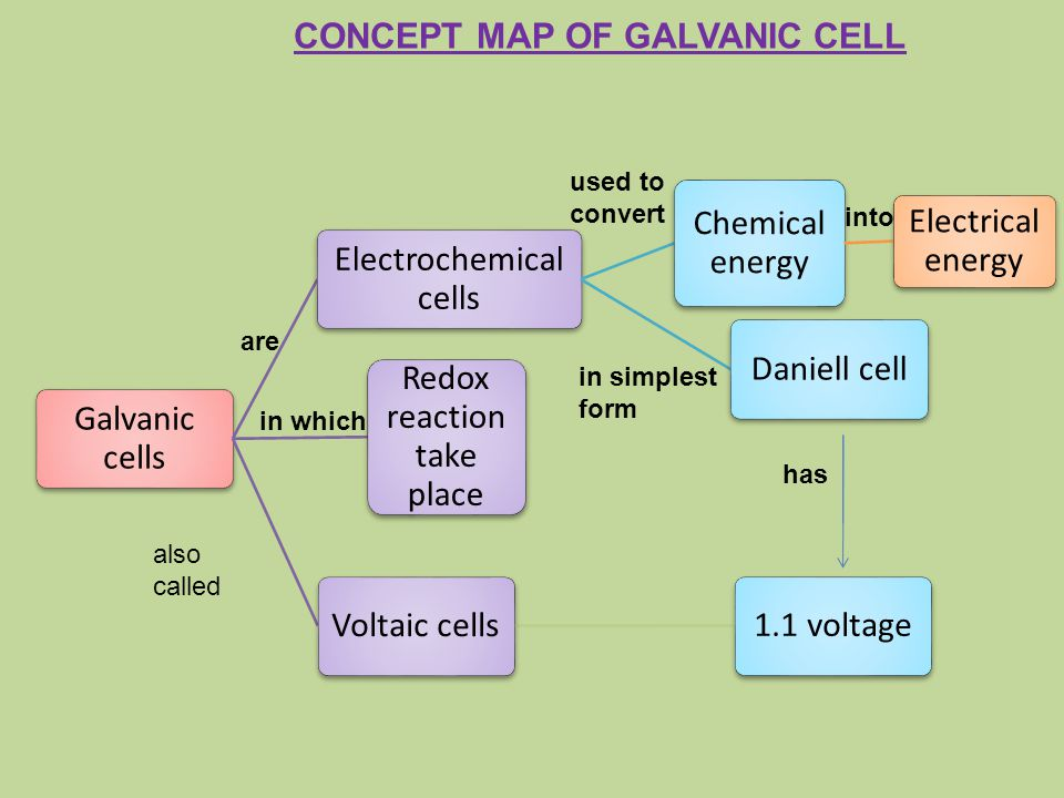 Galvanic cells Electrochemical cells Chemical energy Electrical energy Daniell cell Redox reaction take place Voltaic cells1.1 voltage into used to co