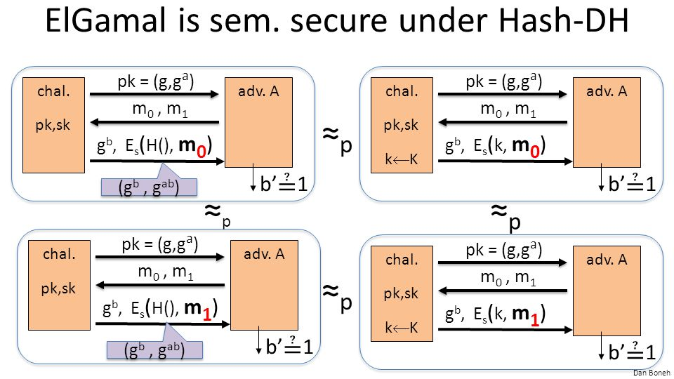 Dan Boneh ElGamal is sem. secure under Hash-DH ≈p≈p ≈p≈p ≈p≈p chal.adv. A pk,sk m 0, m 1 g b, E s ( H(), m 0 ) b' ≟ 1 pk = (g,g a ) chal.adv. A pk,sk