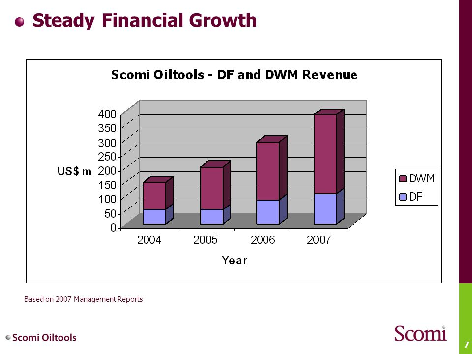 7 Steady Financial Growth Based on 2007 Management Reports