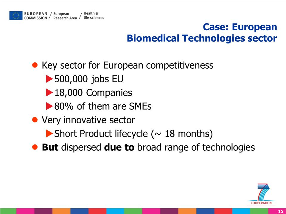 15 Case: European Biomedical Technologies sector ● Key sector for European competitiveness  500,000 jobs EU  18,000 Companies  80% of them are SMEs ● Very innovative sector  Short Product lifecycle (~ 18 months) ● But dispersed due to broad range of technologies