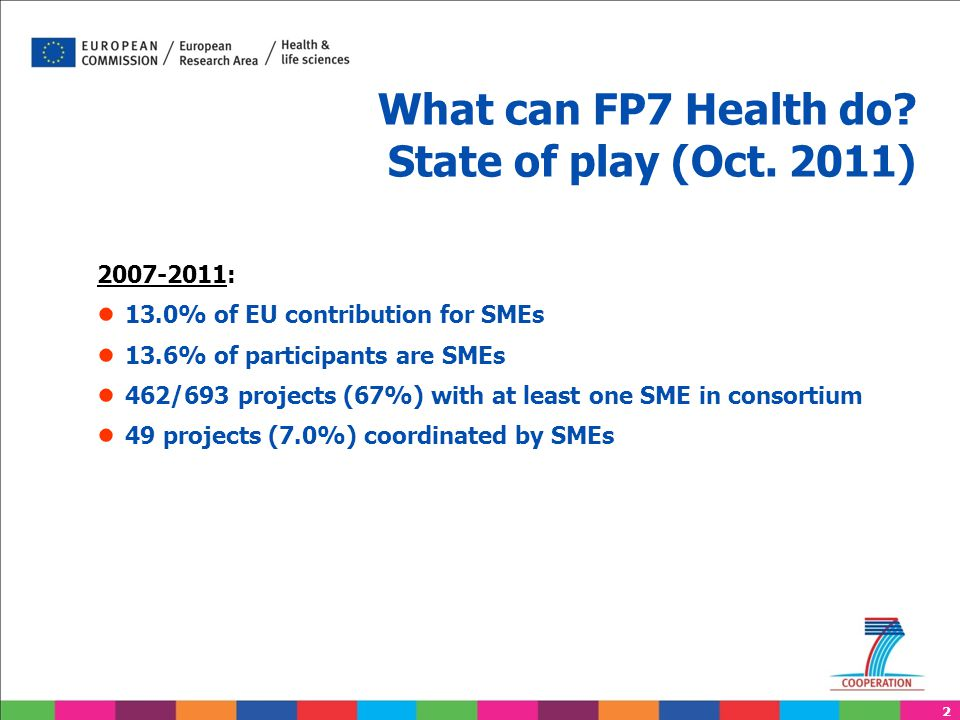 2 What can FP7 Health do? State of play (Oct. 2011) 2007-2011: ● 13.0% of EU contribution for SMEs ● 13.6% of participants are SMEs ● 462/693 projects