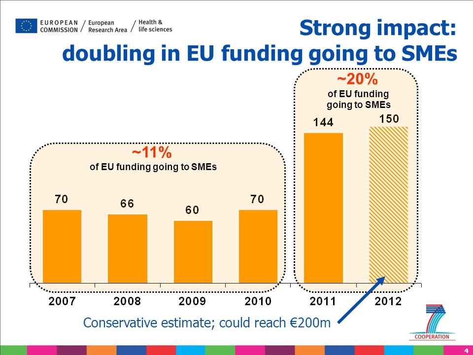 4 Strong impact: doubling in EU funding going to SMEs ~11% of EU funding going to SMEs ~20% of EU funding going to SMEs Conservative estimate; could r