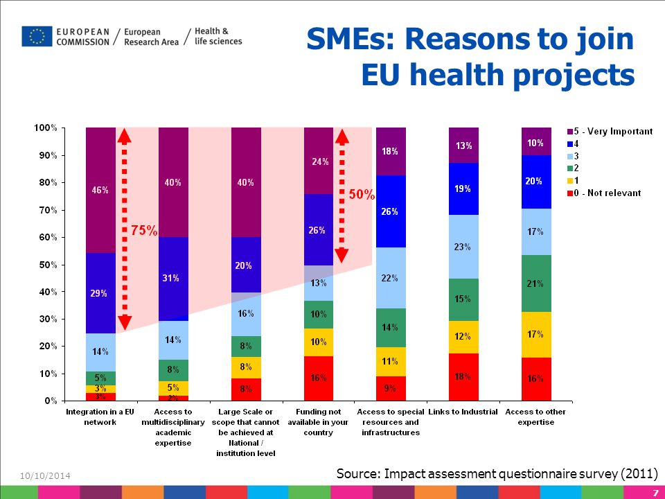 7 SMEs: Reasons to join EU health projects 10/10/2014 Source: Impact assessment questionnaire survey (2011)