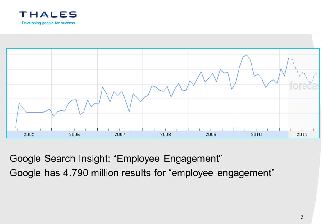 "3 Google Search Insight: ""Employee Engagement"" Google has 4.790 million results for ""employee engagement"""