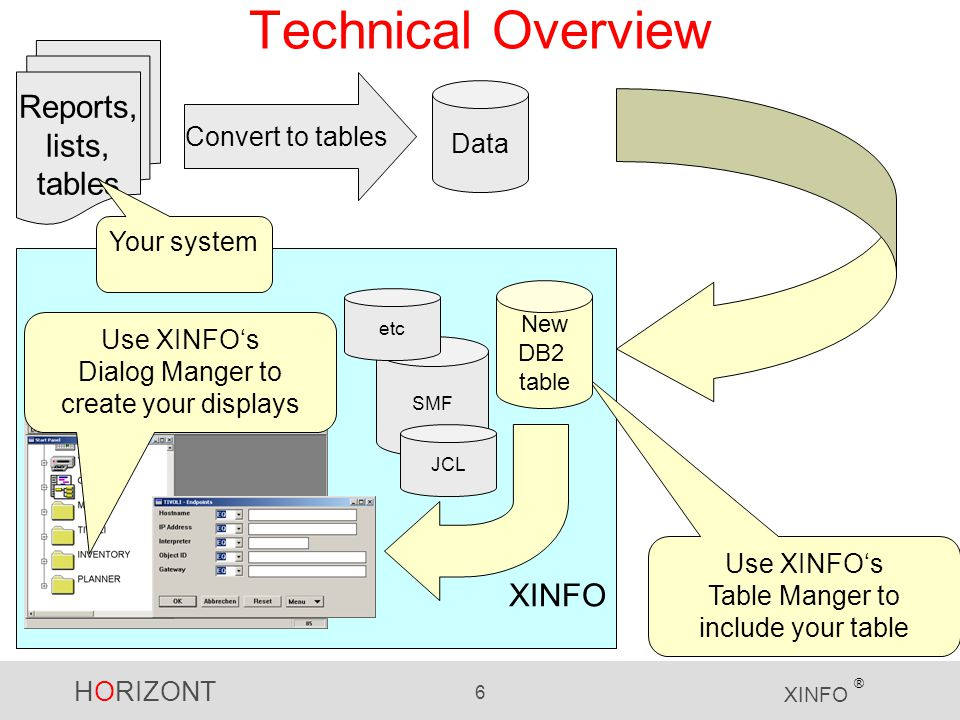 HORIZONT 6 XINFO ® Technical Overview Use XINFO's Table Manger to include your table New DB2 table Use XINFO's Dialog Manger to create your displays Reports, lists, tables Convert to tables Data SMF JCL etc Load into DB2 New DB2 table Your system
