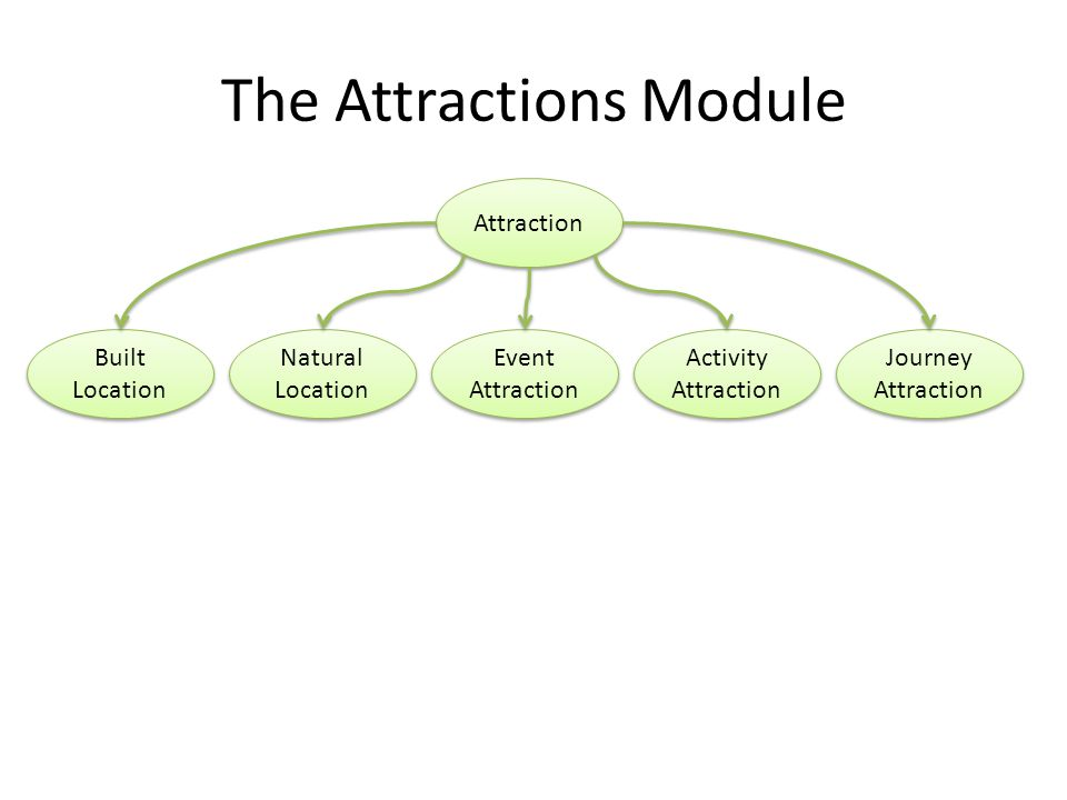 The Attractions Module Attraction Natural Location Built Location Event Attraction Activity Attraction Activity Attraction Journey Attraction Journey
