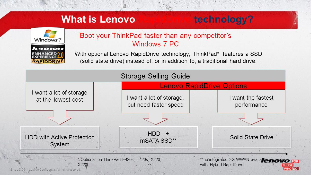 12© 2011 Lenovo Confidential. All rights reserved. What is Lenovo RapidDrive technology? With optional Lenovo RapidDrive technology, ThinkPad* featu