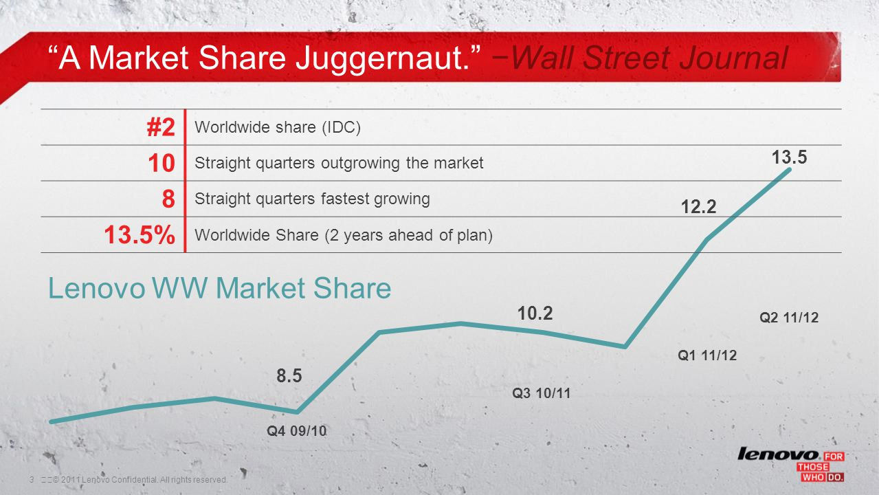 3© 2011 Lenovo Confidential. All rights reserved. #2 Worldwide share (IDC) 10 Straight quarters outgrowing the market 8 Straight quarters fastest gr