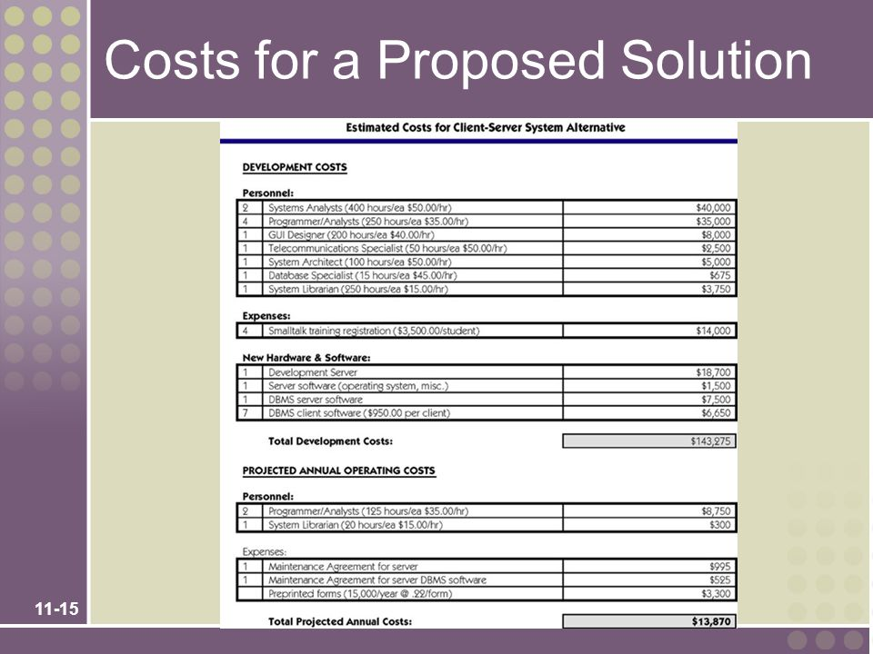 11-15 Costs for a Proposed Solution