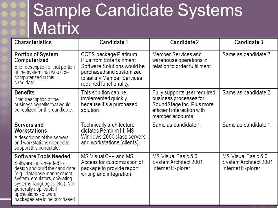 11-24 Sample Candidate Systems Matrix CharacteristicsCandidate 1Candidate 2Candidate 3 Portion of System Computerized Brief description of that portio