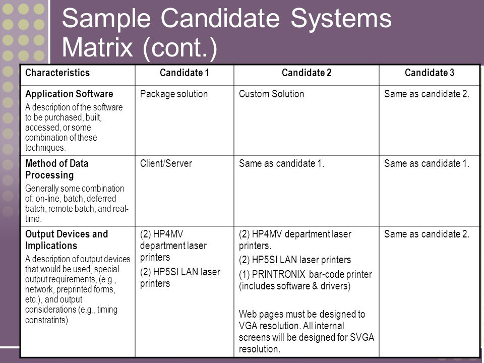 11-25 Sample Candidate Systems Matrix (cont.) CharacteristicsCandidate 1Candidate 2Candidate 3 Application Software A description of the software to be purchased, built, accessed, or some combination of these techniques.
