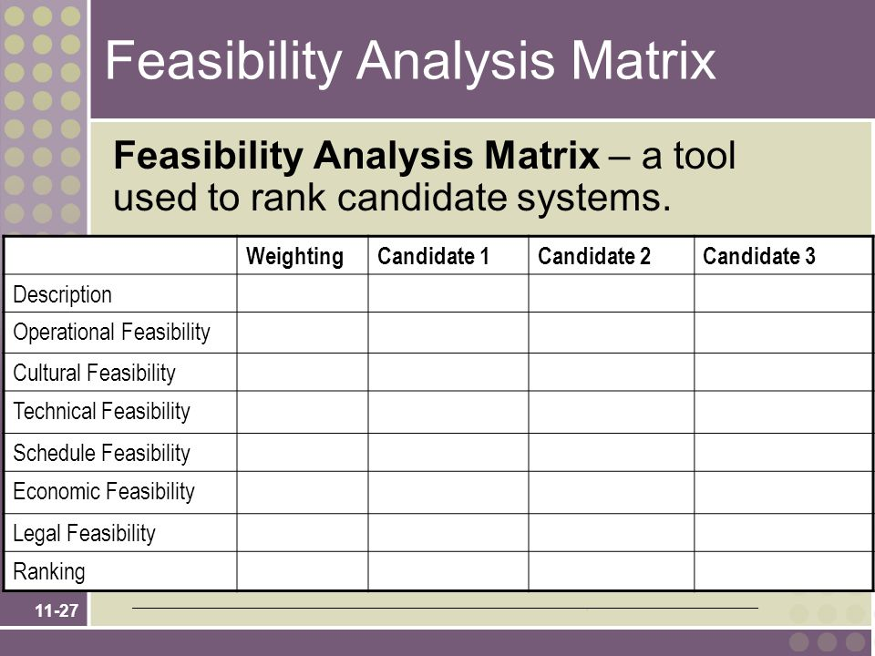 11-27 Feasibility Analysis Matrix – a tool used to rank candidate systems. WeightingCandidate 1Candidate 2Candidate 3 Description Operational Feasibil