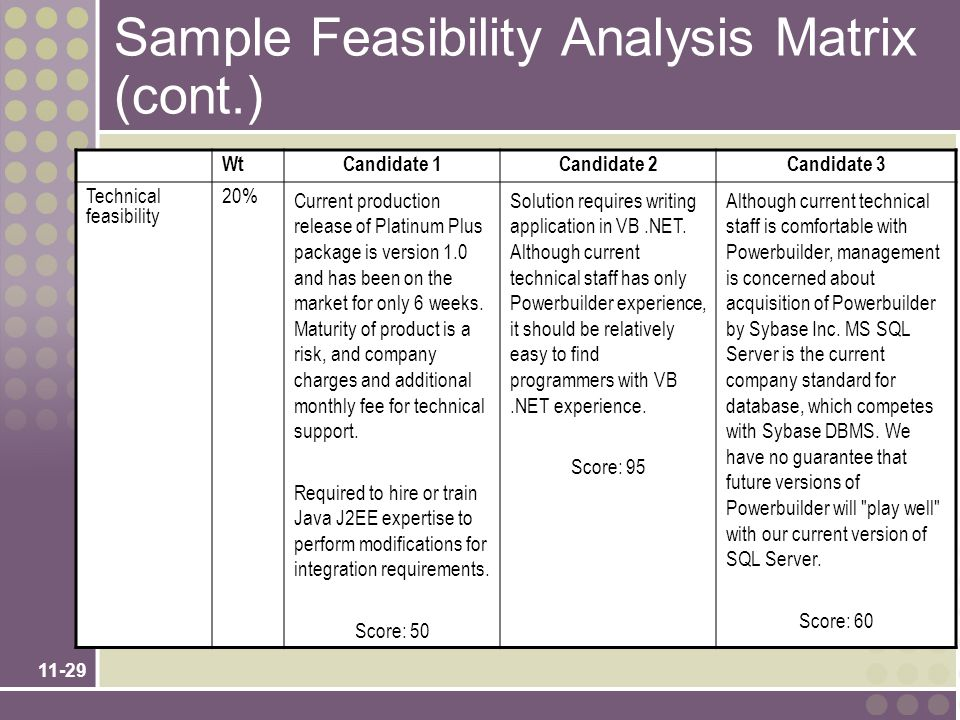 11-29 Sample Feasibility Analysis Matrix (cont.) WtCandidate 1Candidate 2Candidate 3 Technical feasibility 20% Current production release of Platinum Plus package is version 1.0 and has been on the market for only 6 weeks.