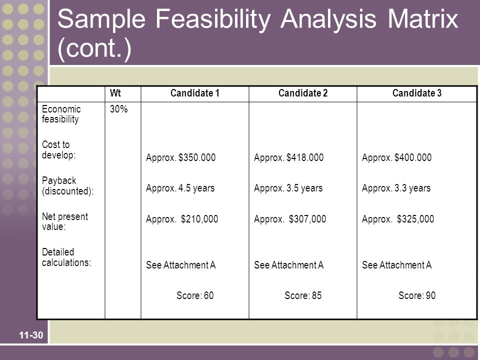 11-30 Sample Feasibility Analysis Matrix (cont.) WtCandidate 1Candidate 2Candidate 3 Economic feasibility Cost to develop: Payback (discounted): Net present value: Detailed calculations: 30% Approx.