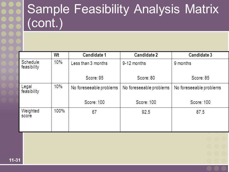 11-31 Sample Feasibility Analysis Matrix (cont.) WtCandidate 1Candidate 2Candidate 3 Schedule feasibility 10% Less than 3 months Score: 95 9-12 months
