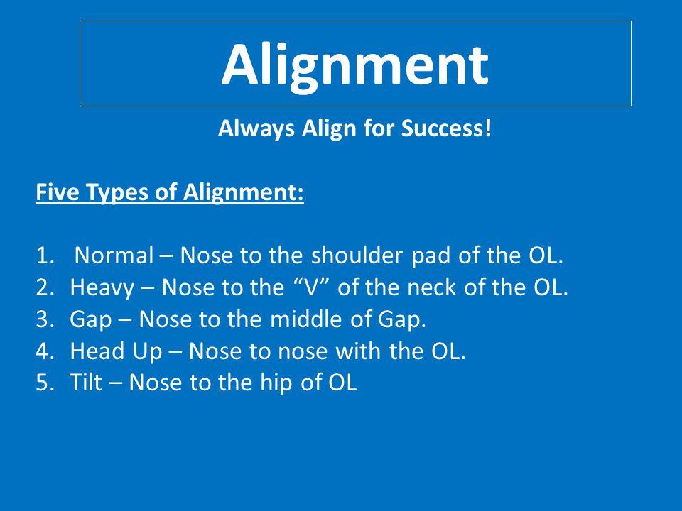 Combo drill with DE & LB vs. Zone Read Scheme Gap Exchange / Squeeze