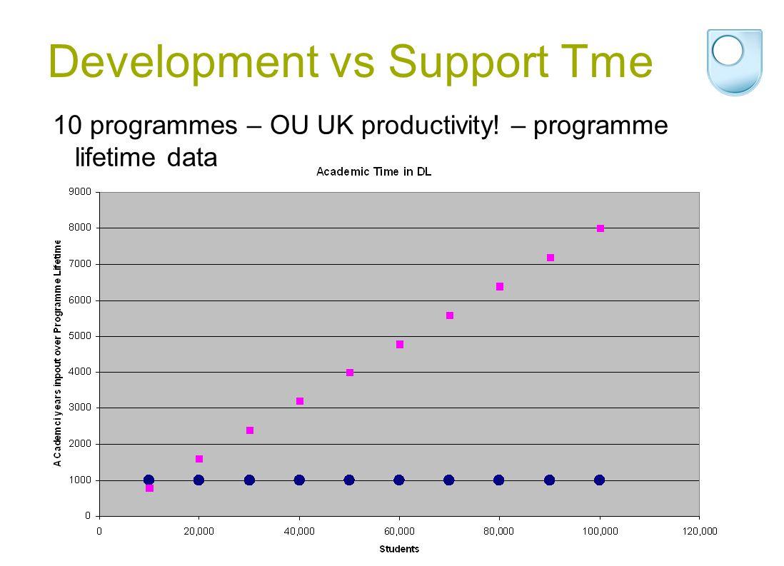 Development vs Support Tme 10 programmes – OU UK productivity! – programme lifetime data