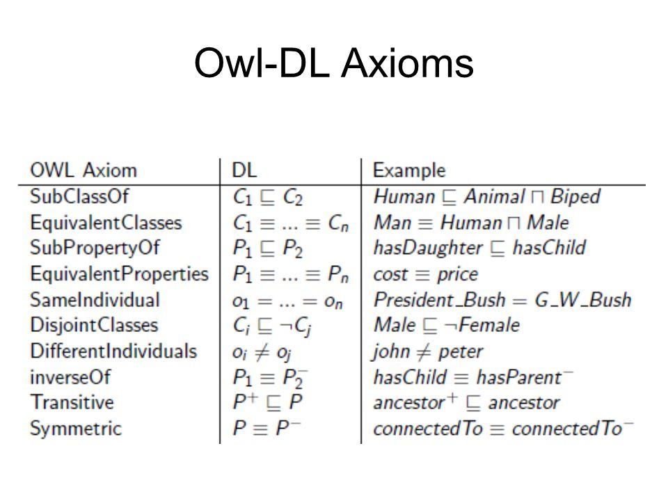 Owl-DL Axioms