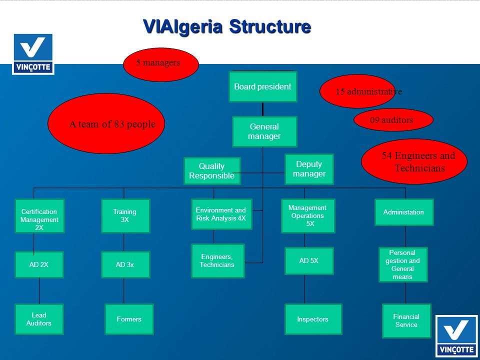 VIAlgeria Structure Conseil d'Administration Président A team of 83 people 15 administrative 54 Engineers and Technicians 09 auditors 5 managers Gener