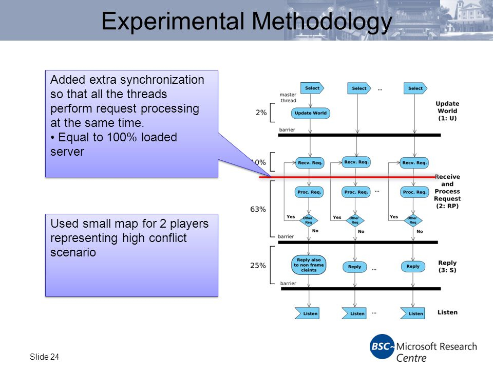 Slide 24 Experimental Methodology Added extra synchronization so that all the threads perform request processing at the same time.