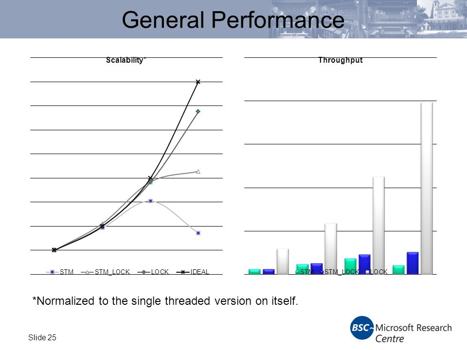 Slide 25 General Performance *Normalized to the single threaded version on itself.