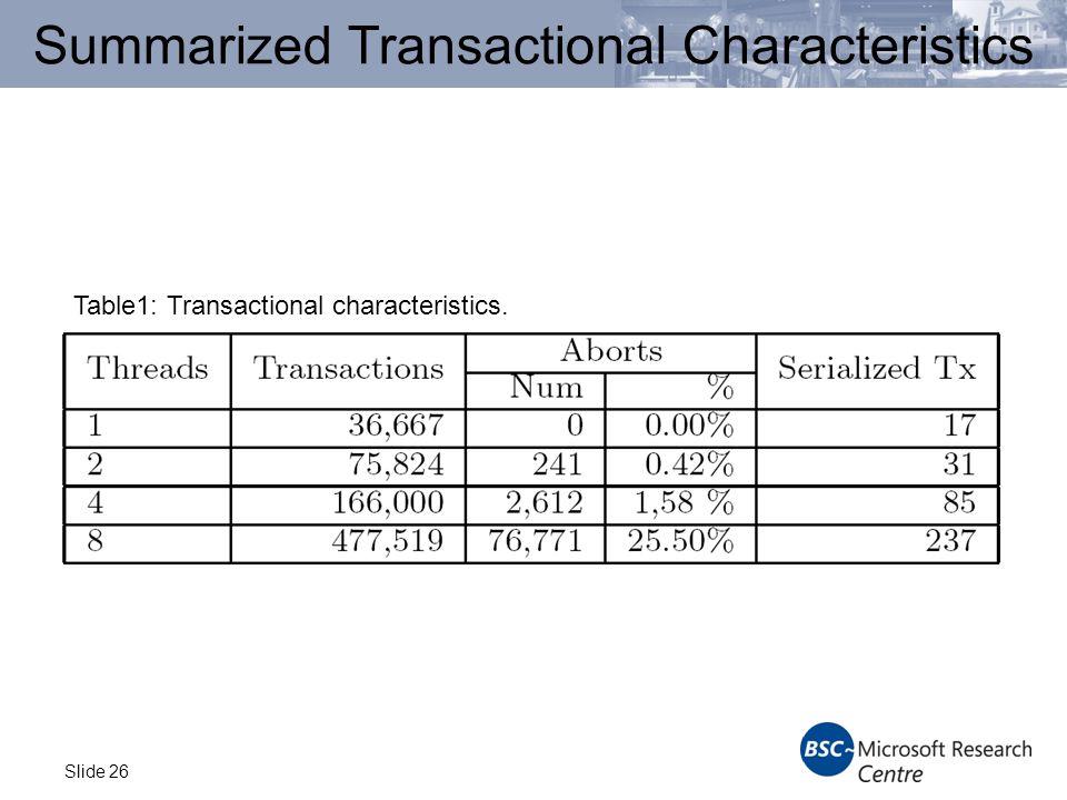 Slide 26 Summarized Transactional Characteristics Table1: Transactional characteristics.
