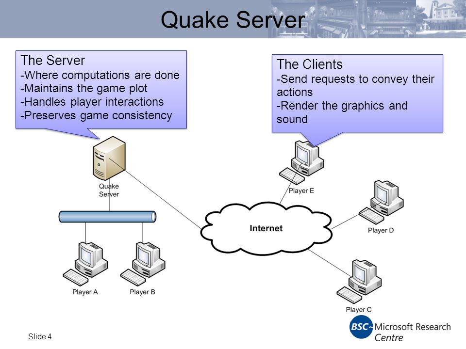 Slide 4 Quake Server The Server -Where computations are done -Maintains the game plot -Handles player interactions -Preserves game consistency The Server -Where computations are done -Maintains the game plot -Handles player interactions -Preserves game consistency The Clients -Send requests to convey their actions -Render the graphics and sound The Clients -Send requests to convey their actions -Render the graphics and sound