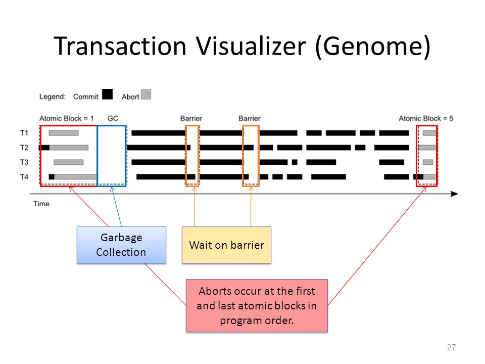 Transaction Visualizer (Genome) 27 Aborts occur at the first and last atomic blocks in program order.