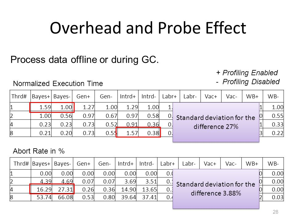 Overhead and Probe Effect 28 Thrd#Bayes+Bayes-Gen+Gen-Intrd+Intrd-Labr+Labr-Vac+Vac-WB+WB- 11.591.001.271.001.291.001.071.001.261.000.711.00 2 0.560.970.670.970.580.640.610.830.590.600.55 40.23 0.730.520.910.360.450.460.580.400.410.33 80.210.200.730.551.570.380.720.560.530.340.330.22 Normalized Execution Time Thrd#Bayes+Bayes-Gen+Gen-Intrd+Intrd-Labr+Labr-Vac+Vac-WB+WB- 10.00 24.394.690.07 3.693.510.190.150.80 0.00 416.2927.310.260.3614.9013.650.350.362.302.450.00 853.7466.080.530.8039.6437.410.400.474.915.300.020.03 Abort Rate in % + Profiling Enabled - Profiling Disabled Standard deviation for the difference 27% Standard deviation for the difference 3.88% Process data offline or during GC.
