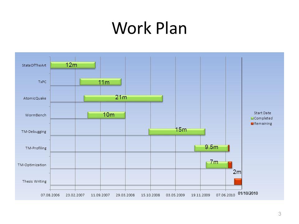 Work Plan 3 12m 11m 21m 10m 15m 9.5m 7m 2m 01/10/2010