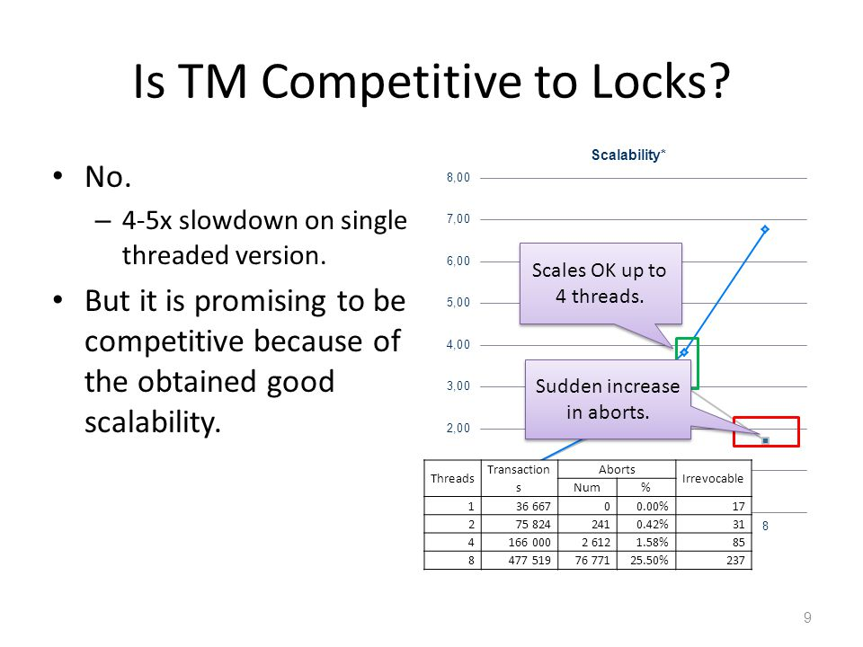 Is TM Competitive to Locks. No. – 4-5x slowdown on single threaded version.