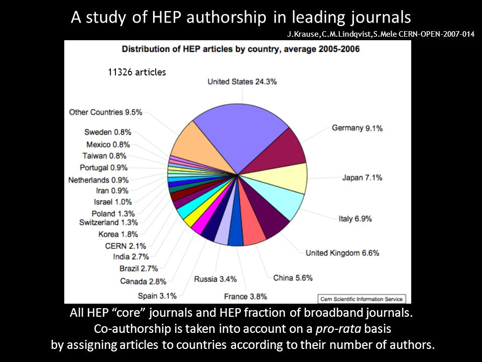 A study of HEP authorship in leading journals All HEP core journals and HEP fraction of broadband journals.