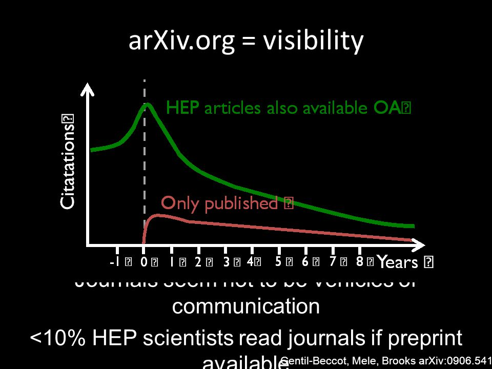 arXiv.org = visibility Journals seem not to be vehicles of communication <10% HEP scientists read journals if preprint available Gentil-Beccot, Mele, Brooks arXiv:0906.5418