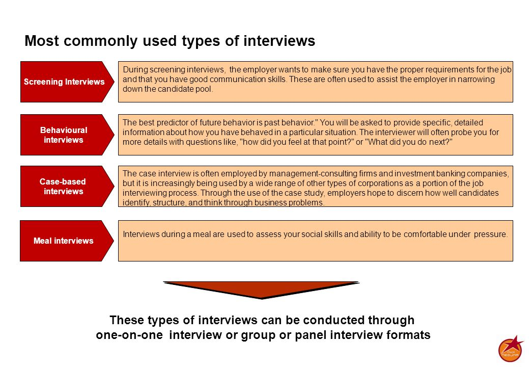 Most commonly used types of interviews Screening Interviews During screening interviews, the employer wants to make sure you have the proper requirements for the job and that you have good communication skills.
