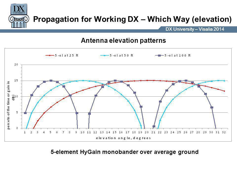 DX University – Visalia 2014DX University – Visalia 201 Propagation for Working DX – Which Way (elevation) 5-element HyGain monobander over average ground Antenna elevation patterns